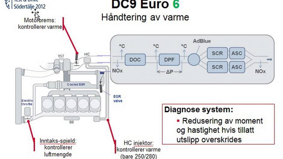Euro 6 – nye utslippskrav for tunge kjøretøy fra 1. januar 2014