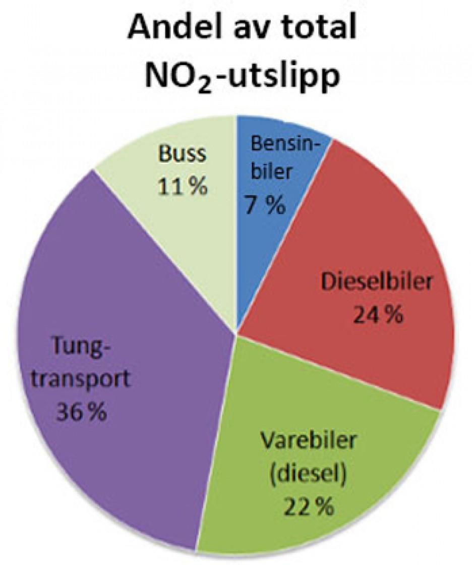 Begrensninger på bruk av dieselbil i Oslo er feil medisin