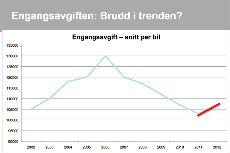 BIL synspunkter på bilavgiftene i Statsbudsjettet for 2013